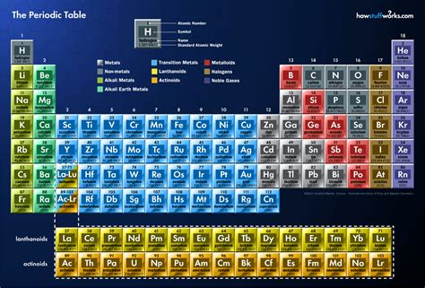 periodic table detailed building the periodic table block by block building the