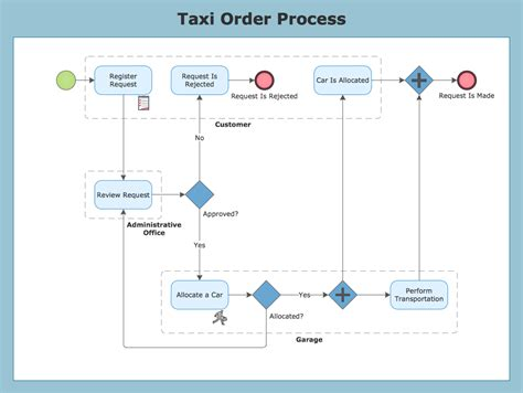 bpmn process flow diagram business process diagrams 28 images conceptdraw sles