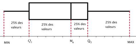 diagramme en boite en ligne cours m 233 dianes quartiles et diagrammes en bo 238 te la