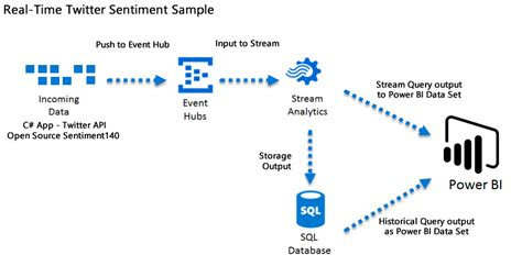 Tutorial Lake Qlikview | real time analytics with azure and power bi