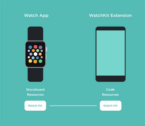 change app layout on iwatch everything you need to know about watchkit idevie