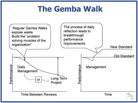 Gemba Walk Template Beepmunk Gemba Walk Template