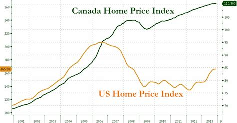 the coming crash buying opportunity in canada the