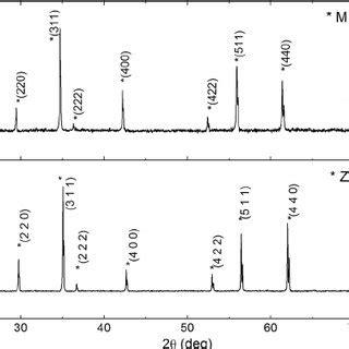 xrd pattern of zinc ferrite fig 3 resistance curves against temperature verwey