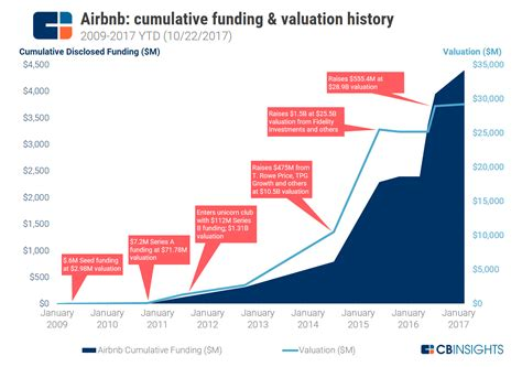 airbnb history airbnb strategy teardown ahead of potential ipo airbnb