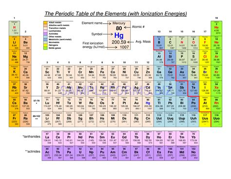 periodic table of the elements with ionization energies by allison