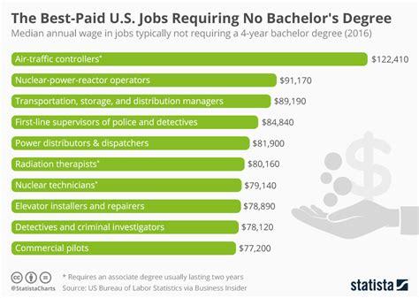 best bachelors degree chart the best paid u s requiring no bachelor s