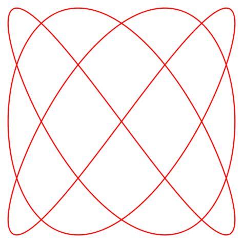 Sketch Lissajous Pattern | the harmonograph azimuth