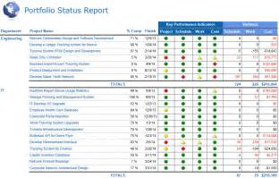 sharepoint project portfolio dashboard google search