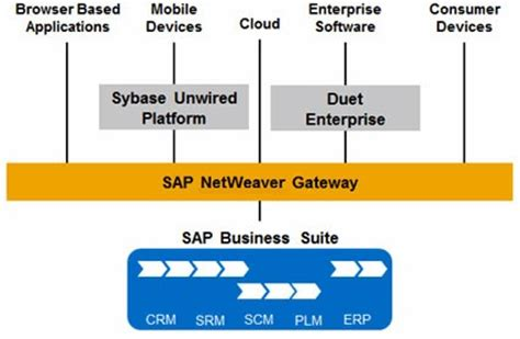 tutorial sap netweaver gateway sap netweaver gateway overview