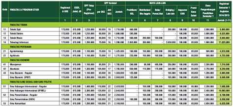 Biaya Aborsi Di Pkbi Jogja Biaya Kuliah Umy Yogyakarta Info Biaya Kuliah