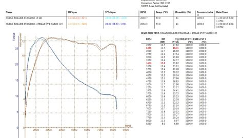 Tdr Per Cvt N Max Mio M3 Mio Z 1000rpm dynotest ganti roller pegas cvt nmax terbukti dongkrak