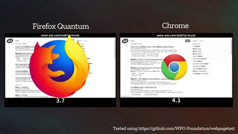 chrome vs firefox firefox quantum beta vs chrome youtube