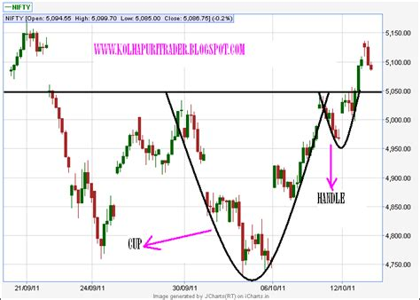 inverted cup and handle pattern kolhapuritrader inverted head and shoulder cup and