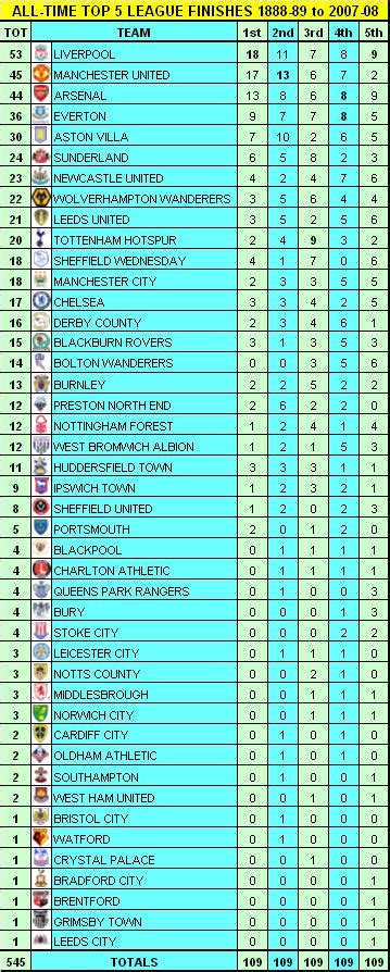 epl table division 1 my football facts stats football league