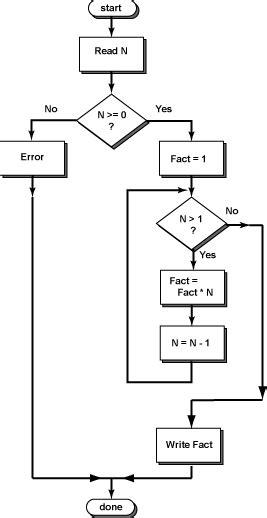 java code to flowchart java code to flowchart create a flowchart