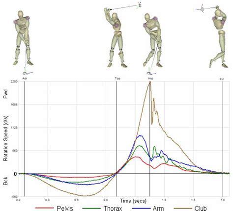 golf swing biomechanics analysis moe norman golf million dollar arm million dollar golf