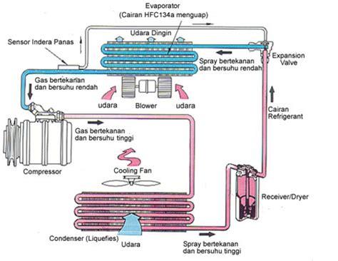 Kondensor Ac Lg cara kerja ac prinsip kerja sistem ac ruangan