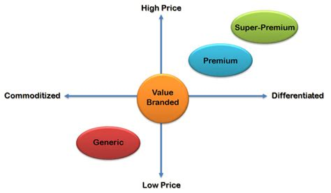 brand value and pricing strategies factors that influence product pricing management guru