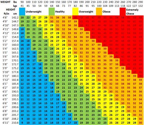 bmi chart home ayucar