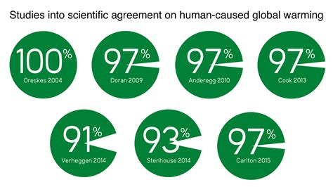 experts say that global warming makes animals shrink the 97 consensus on global warming