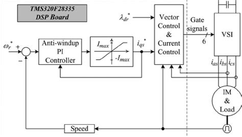 vector diagram of induction motor vector diagram of induction motor 28 images anti windup pid controller with integral state