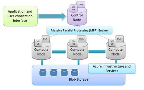 dwarchitectureinc blog sql data warehouse as a service in azure cloudthat s blog