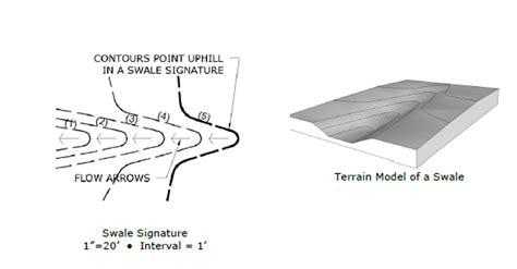 Landscape Grading Definition Grading Terms Landscape Architect Registration