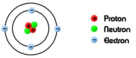 diagram of the structure of an atom structure of an atom gcse chemistry start your