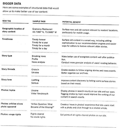 strategic review report template how better metadata would help the new york times