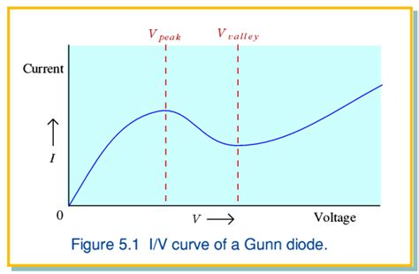 a gunn diode is working in transit time model at 12 ghz 28 images electron ics gunn diode