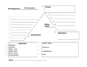 the outsiders plot diagram the outsiders plot diagram by deanna kuhns teachers pay