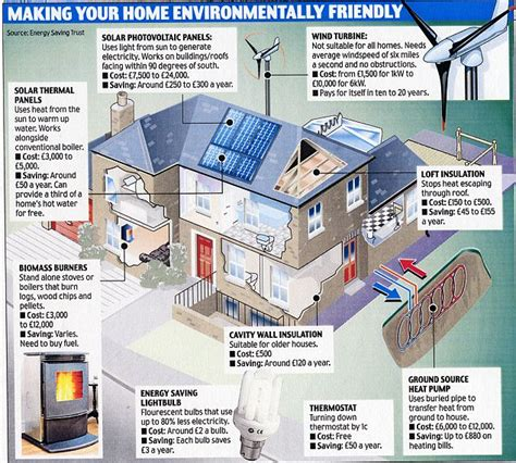 how to build an energy efficient home only 12 homes sign up to government s green deal energy