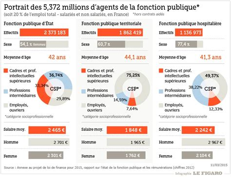 Grille Attache Territorial by Nouvelle Grille Indiciaire Fonction Publique Territoriale