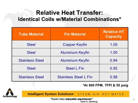Nicklee basic heat transfer concepts