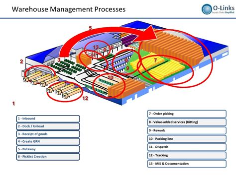 warehousing layout design and processes setup photo loading dock floor plan images professional