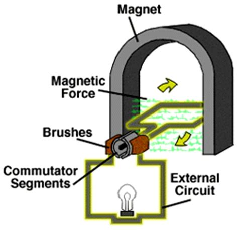 electric generator magnetic induction fundamentals of electricity magnetic induction principles