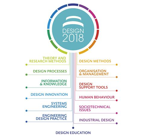 design events 2018 design 2018 design conference
