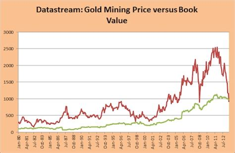 Miners Value Buy Gold Miners
