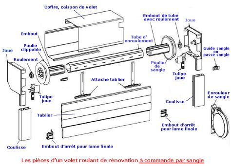 Rideau Translation by Coupe Volet Roulant Xa73 Jornalagora