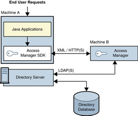 pattern in java logic exle access manager logical architectures sun java