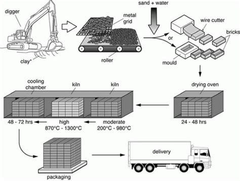 Hair Dryer Assembly Process 4 primary steps of brick manufacturing process civilblog org