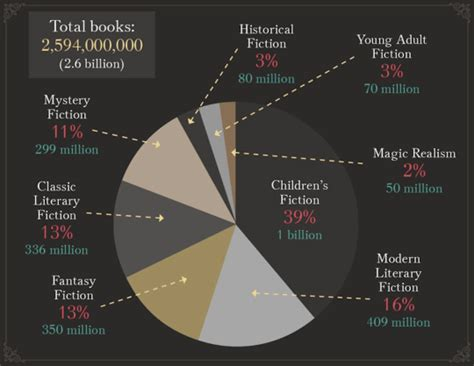 what books sell best books sold by genre or why you should write children s