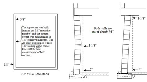 Out Of Plumb by Wall Measurement Basement Specialists