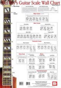 Guitar scale wallchart pinterest guitar
