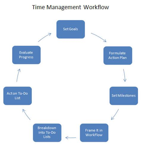 how to manage workflow time management wood design