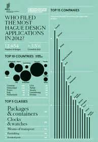 design application hague strong growth in demand for intellectual property rights