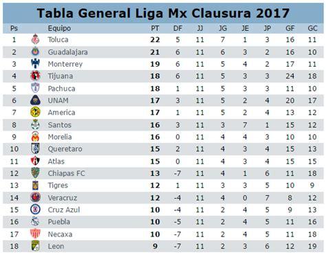 tabla de resultados jornada 12 clausura 2012 asi va la tabla general jornada 13 del futbol mexicano