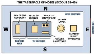 An overview of the tabernacle seven steps to approach god