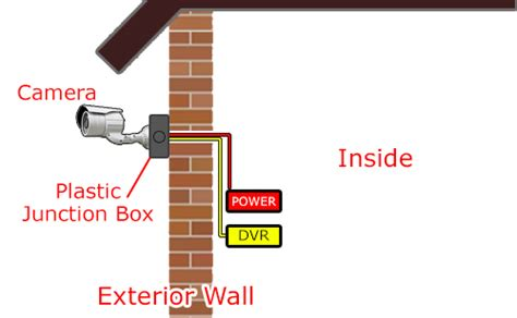 easy way to run cable in wall cctv installation and wiring options